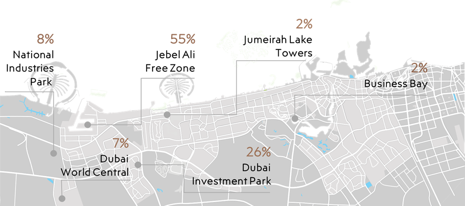 Property Diversification by Location